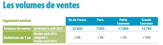 volume des ventes à Paris